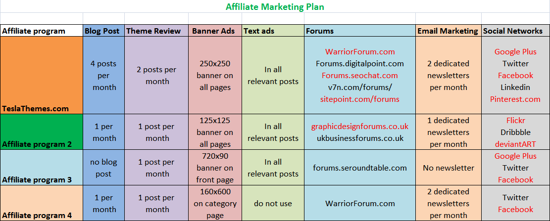Affiliate Marketing Plan