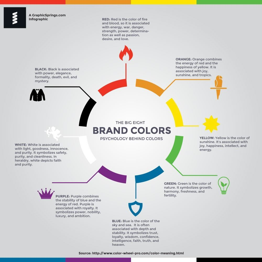 Once you know exactly what message you want to communicate, learn about the meaning behind each color. Below is a break-down of the most popular colors.
